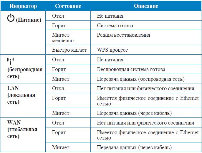 Настройка WIFI Asus (синий)_html_61bf1520