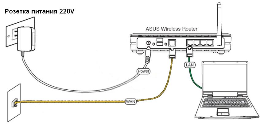 Как сделать wifi если роутер без wifi