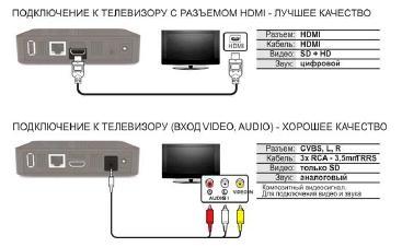 Подключение приставки к телевизору